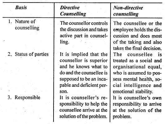 DU SOL B.Com 3rd Year Human Resource Management Notes Chapter 13 Employee - Counselling 1