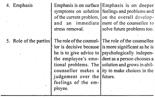 DU SOL B.Com 3rd Year Human Resource Management Notes Chapter 13 Employee - Counselling 2