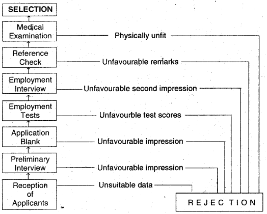DU SOL B.Com 3rd Year Human Resource Management Notes Chapter 7 Recruitment and Selection 1