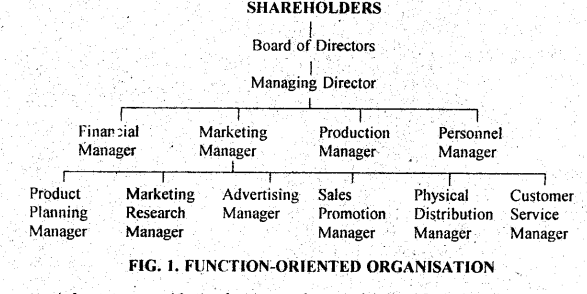 DU SOL B.Com 3rd Year Marketing Management Notes Chapter 1 Introduction to Marketing Management 1
