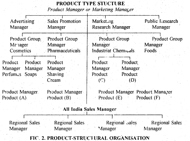 DU SOL B.Com 3rd Year Marketing Management Notes Chapter 1 Introduction to Marketing Management 2