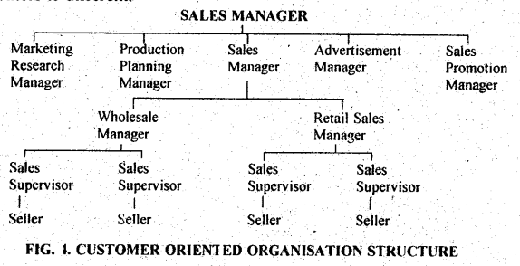 DU SOL B.Com 3rd Year Marketing Management Notes Chapter 1 Introduction to Marketing Management 4