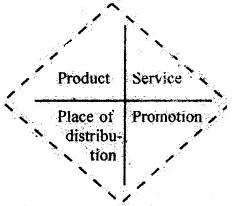 DU SOL B.Com 3rd Year Marketing Management Notes Chapter 3 Marketing Segmentation 2