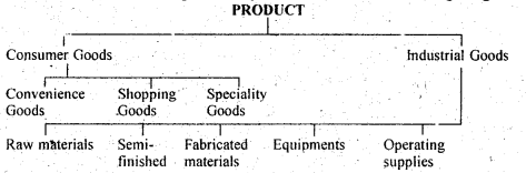 DU SOL B.Com 3rd Year Marketing Management Notes Chapter 4 Product (Concept, Classification and Decisions) 1
