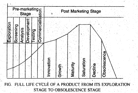 DU SOL B.Com 3rd Year Marketing Management Notes Chapter 4 Product (Concept, Classification and Decisions) 5