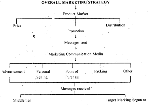 DU SOL B.Com 3rd Year Marketing Management Notes Chapter 7 Promotion Decisions 1