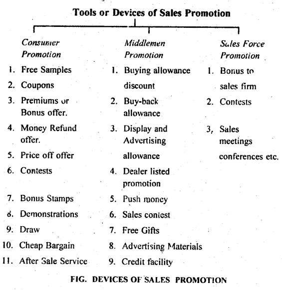 DU SOL B.Com 3rd Year Marketing Management Notes Chapter 7 Promotion Decisions 5