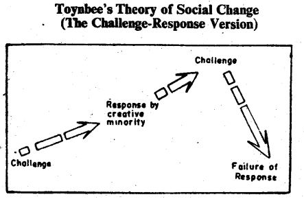 DU SOL BA 3rd Year History of Social Thought Notes Chapter 14 Arnold J Toynbee 1