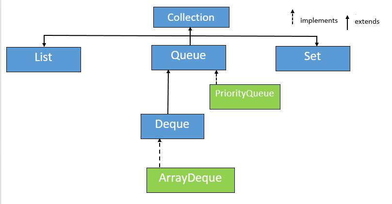 ArrayDeque in Java with Example 1