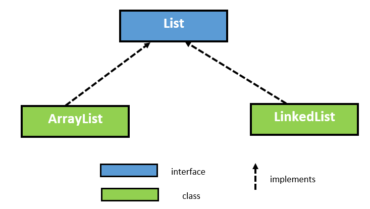 ArrayList in Java with Example 1