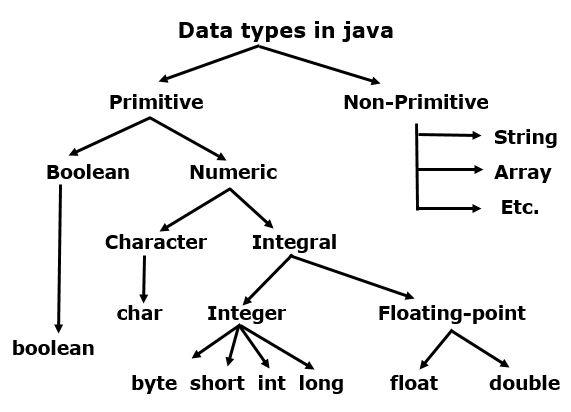 Basic Data Types in Java with Example 1