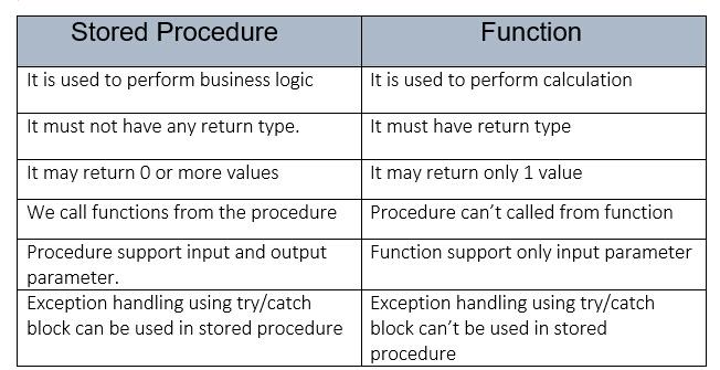 CallableStatement in Java