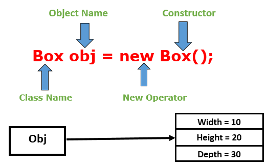 Class and Object in Java with Example