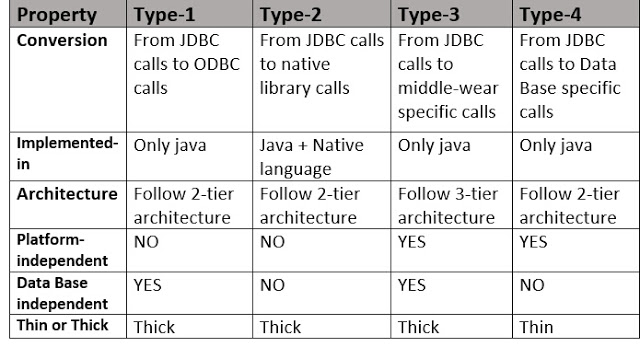 Comparison of all types of JDBC Drivers