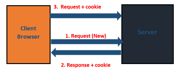Cookies Class in Servlet Explained with Example 1