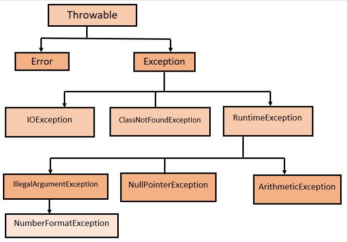 Exception Handling in Java - Types of Exceptions in Java