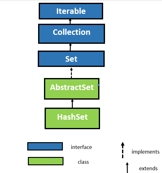 HashSet Class in Java with Example 1