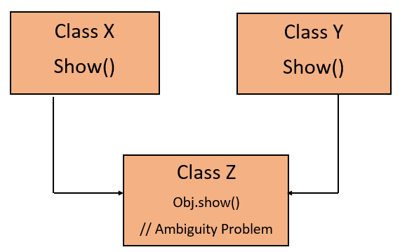 Inheritance in Java with Example 10