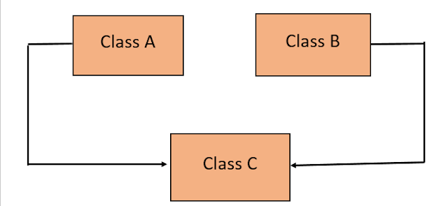 Inheritance in Java with Example 4