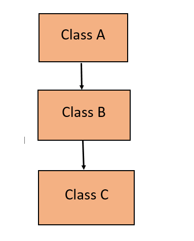 Inheritance in Java with Example 5
