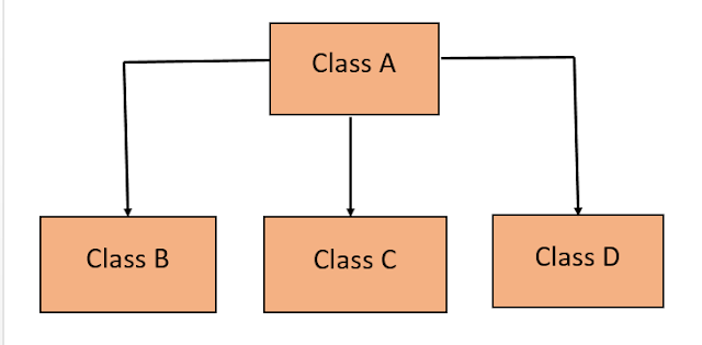 Inheritance in Java with Example 7