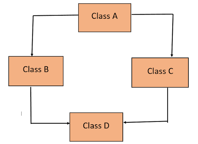 Inheritance in Java with Example 9