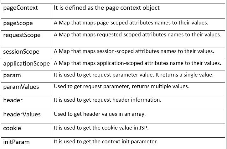 JSP Expression Language (EL) 1