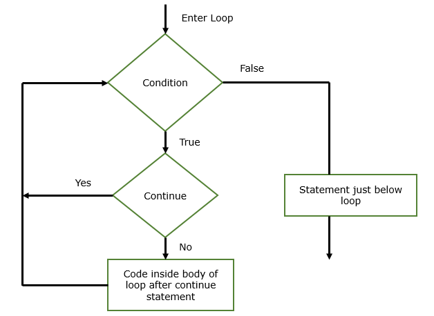 Java Continue Statement with Example 1