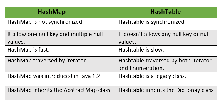 Java Hashtable with Example 2