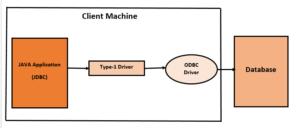 Java JDBC Driver 1