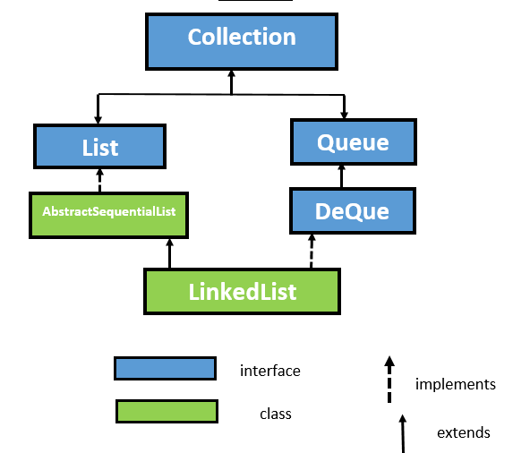 Java LinkedList Class with Example 1