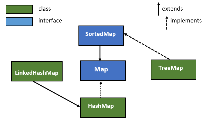 Java Map interface with Example 1