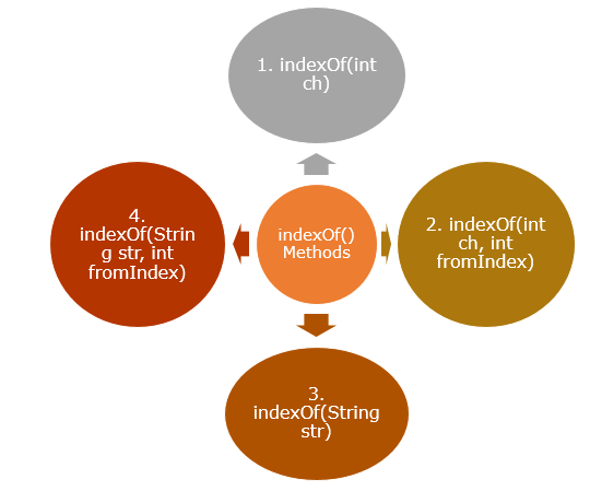 Java String indexOf() Method with Example 1