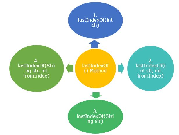 Java String lastIndexOf() Method with Example