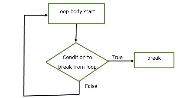 Java break statement with Example 1.