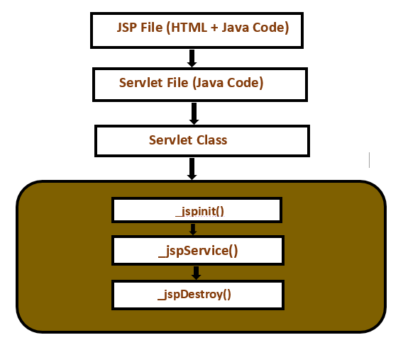 Life Cycle of a JSP Page