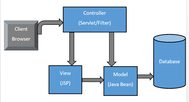 MVC Architecture in JSP with Example 1
