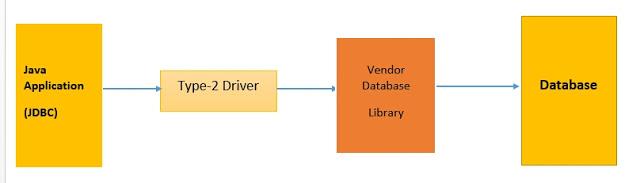 Native API Driver