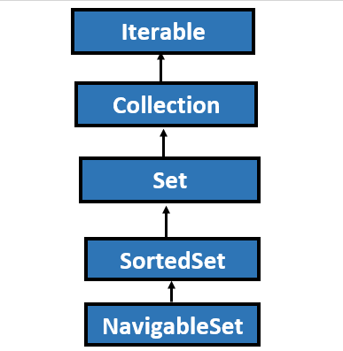NavigableSet in Java with Example 1