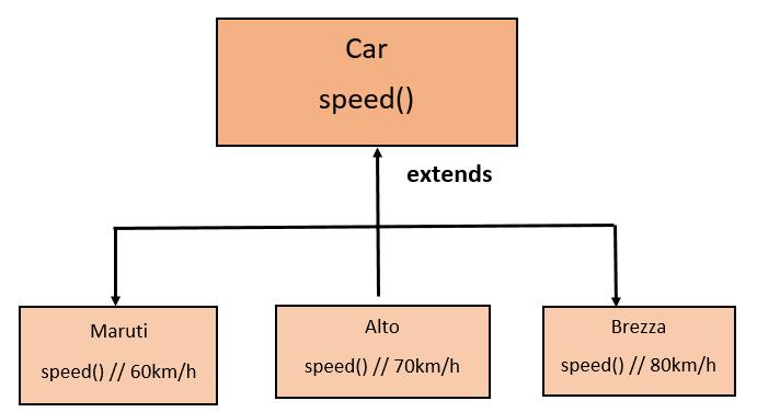 Polymorphism in Java 1