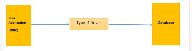 Pure Java Driver