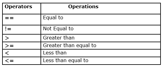 Relational Operators in Java with Example 1