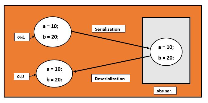 Serialization in Java 1