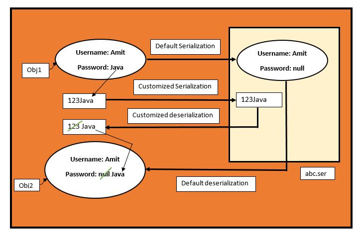 Serialization in Java 4