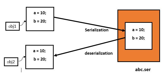 Serialization in Java 5