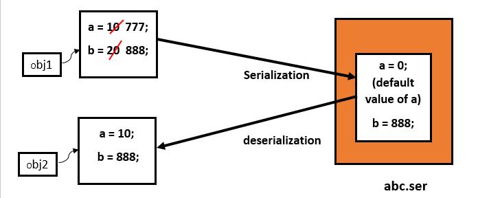 Serialization in Java 6