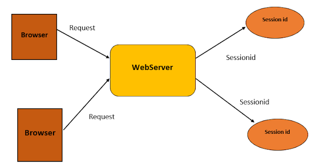 Session Management in Servlet Using HttpSession 1