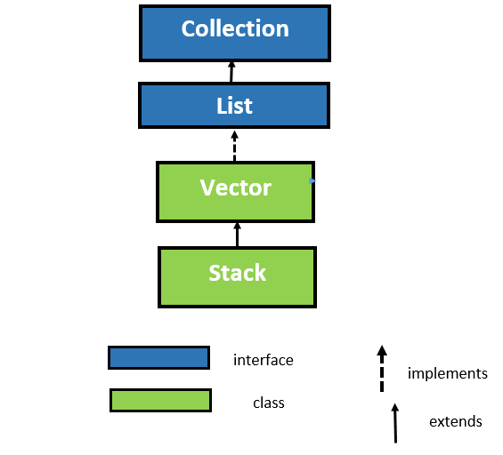 Stack Class in Java with Example 1