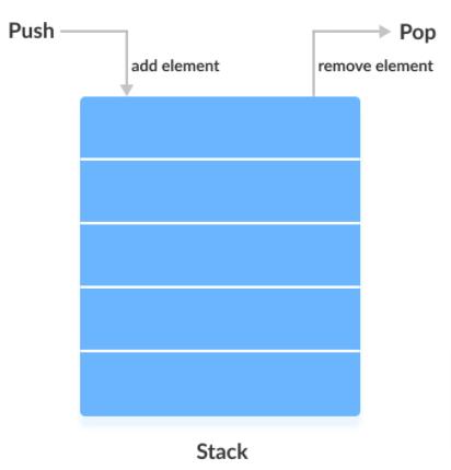 Stack Implementation Image