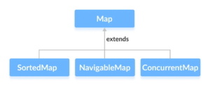 SubInterfaces of Java Map